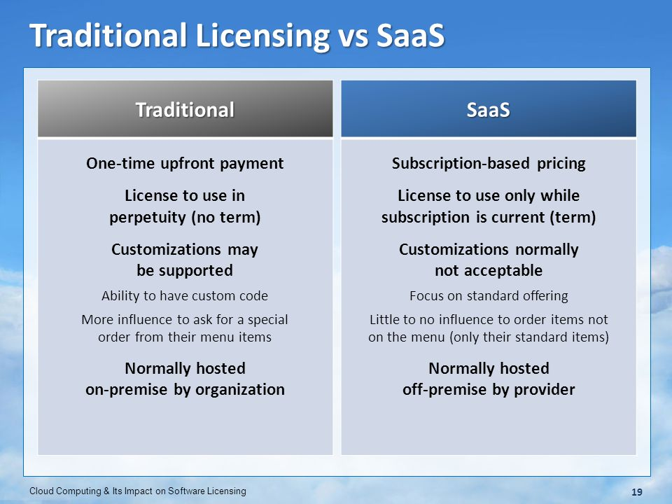 saas pricing model template - cloud computing and its impact on software licensing ppt