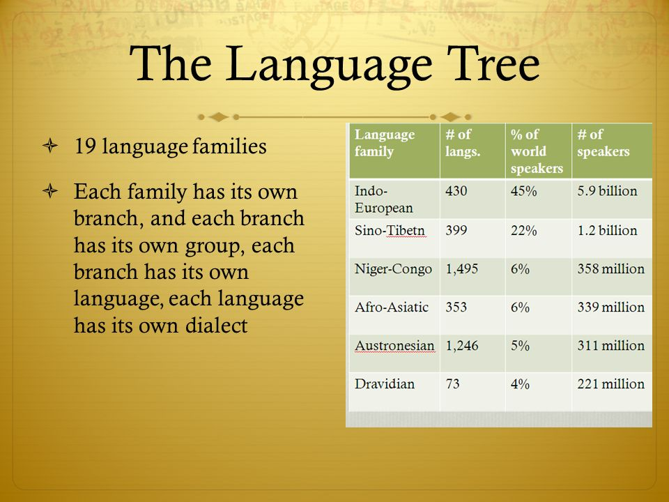 The Language Tree 19 language families