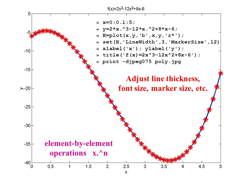 MATLAB Graphics One of the best things about MATLAB is interactive ...