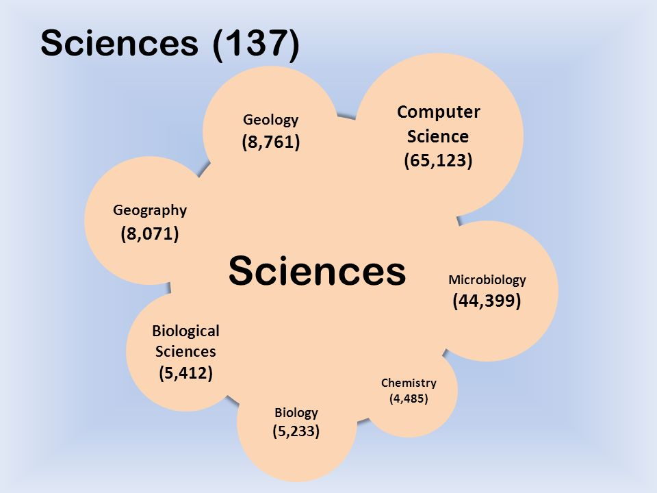 Biological+Sciences+%285,412%29.jpg