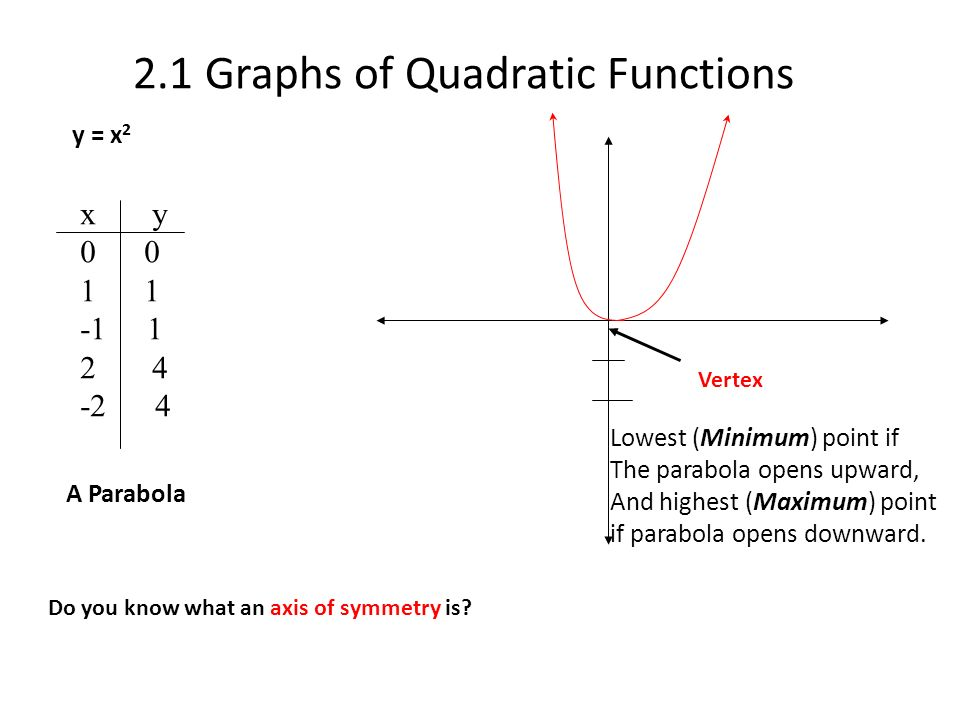 2 1 Graphs of Quadratic Functions