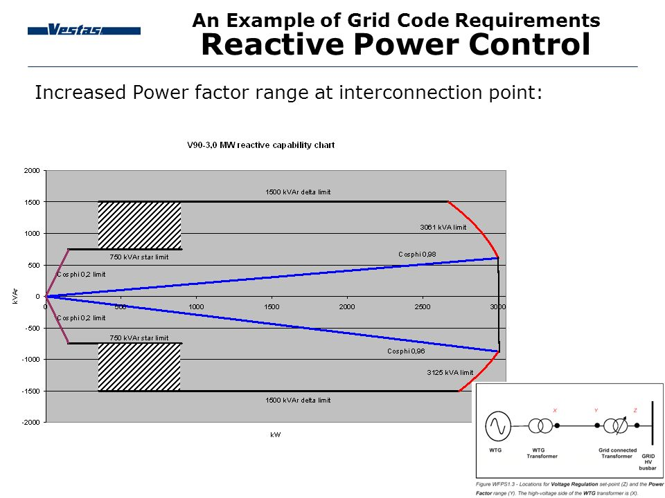An Example of Grid Code Requirements Reactive Power Control