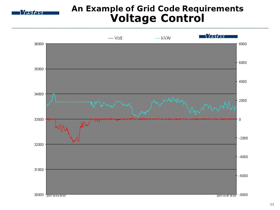 An Example of Grid Code Requirements Voltage Control