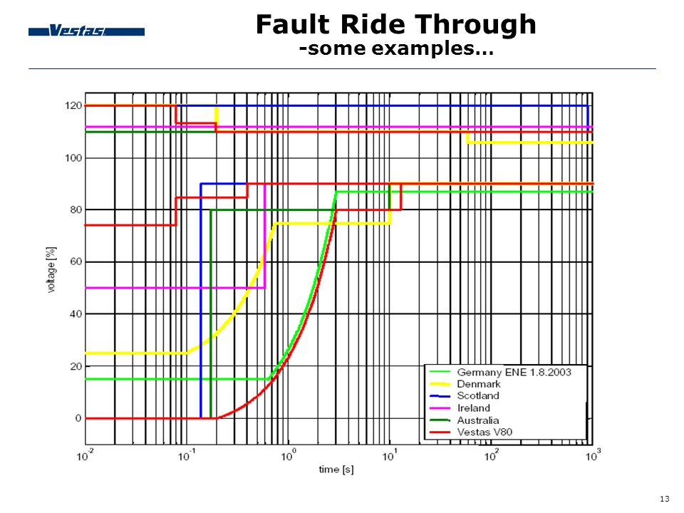 Fault Ride Through -some examples…