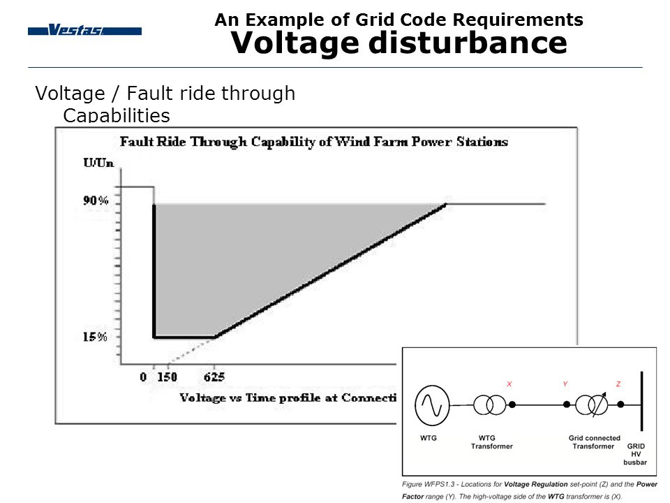 An Example of Grid Code Requirements Voltage disturbance