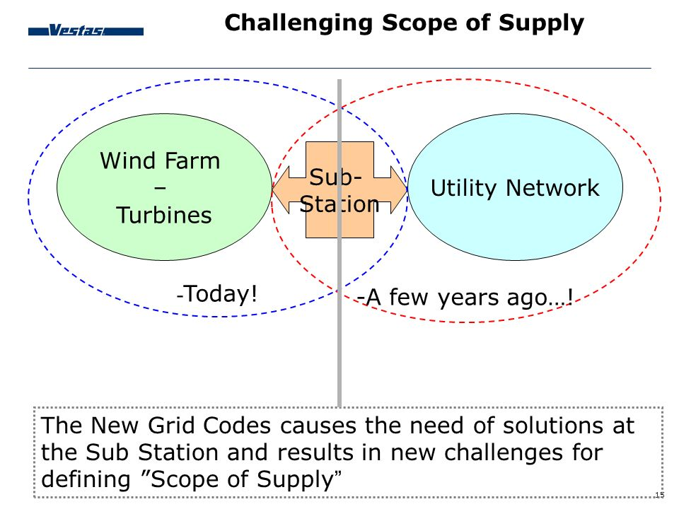 Challenging Scope of Supply