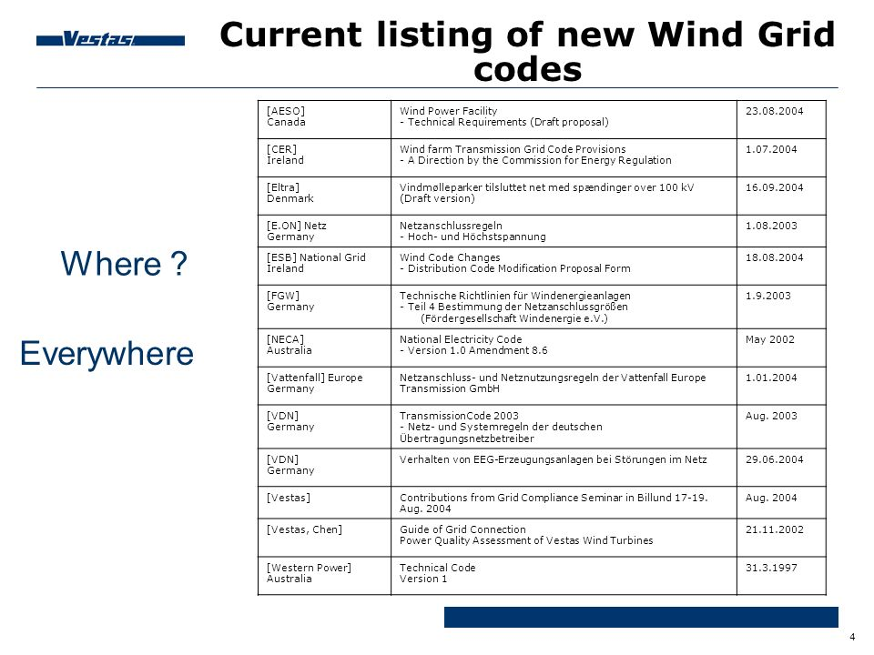 Current listing of new Wind Grid codes