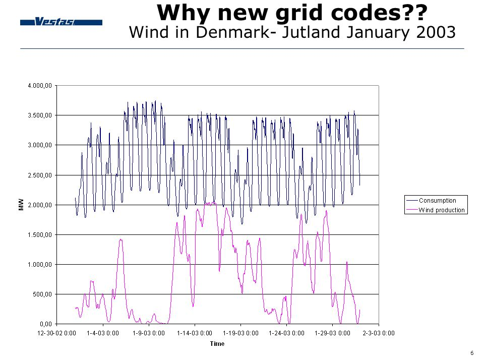 Why new grid codes Wind in Denmark- Jutland January 2003