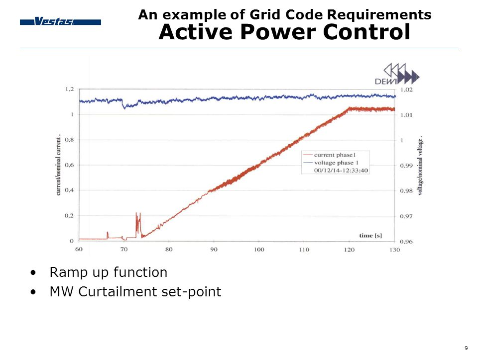 An example of Grid Code Requirements Active Power Control