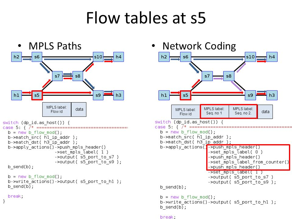 Flow+tables+at+s5+MPLS+Paths+Network+Coding+data+data+MPLS+label%3A mn asdi integrator wiring diagram diagram wiring diagrams for  at webbmarketing.co