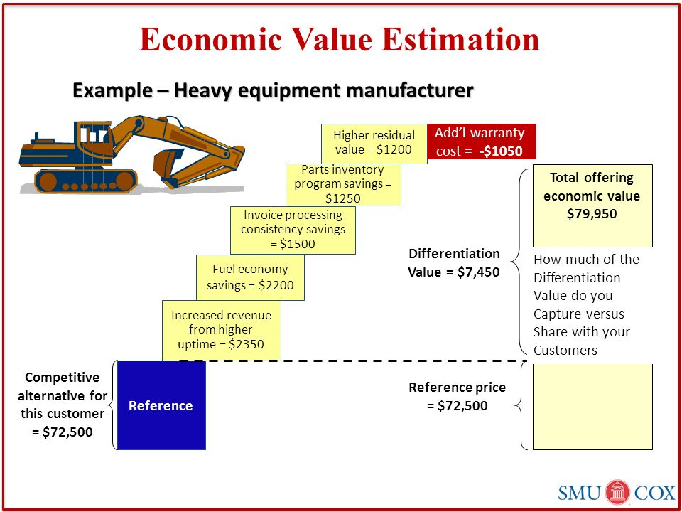 economic value Four steps to calculating economic value added by matt h evans, cpa, cma, cfm.