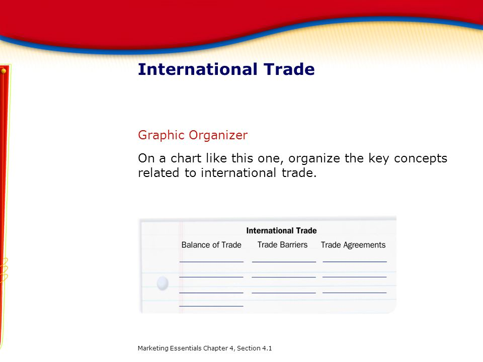 International Trade Graphic Organizer