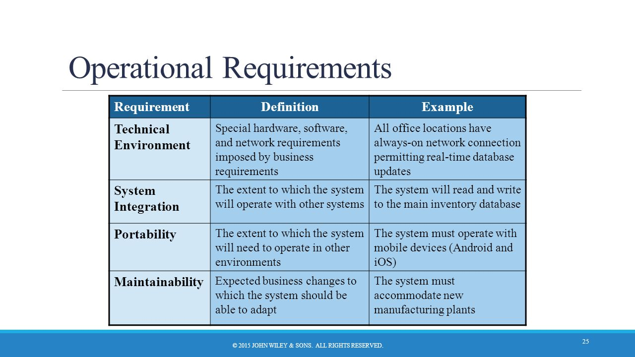 Definition And Operational Requirements