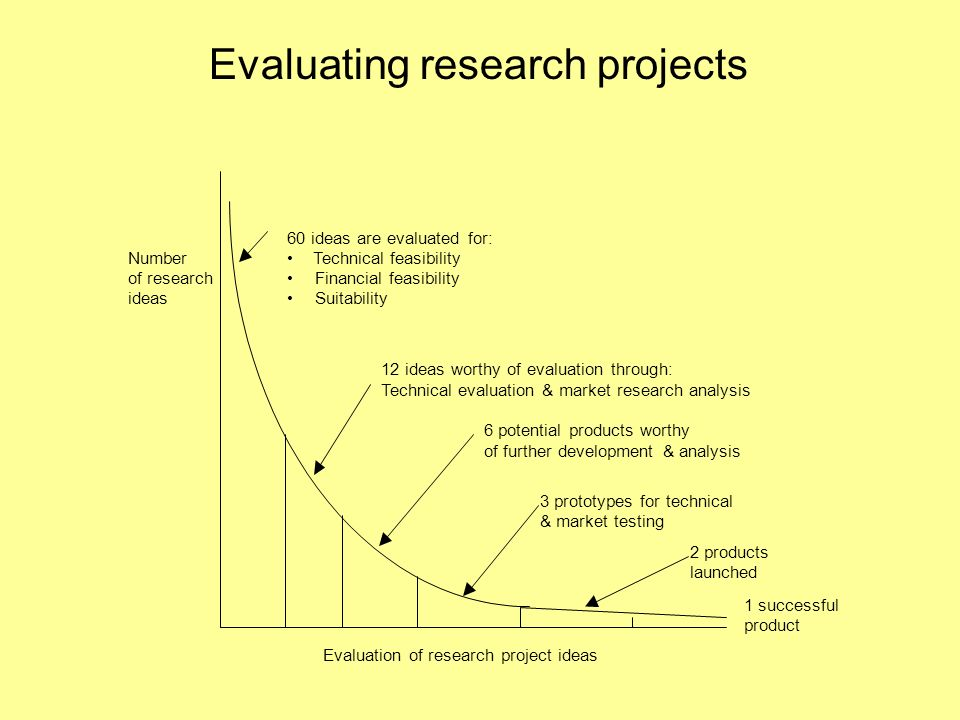 research project evaluation Projects the office of research and evaluation leads and supports a variety of research and evaluation projects we also review and approve all research activities conducted by external parties in district schools through our research review committee.