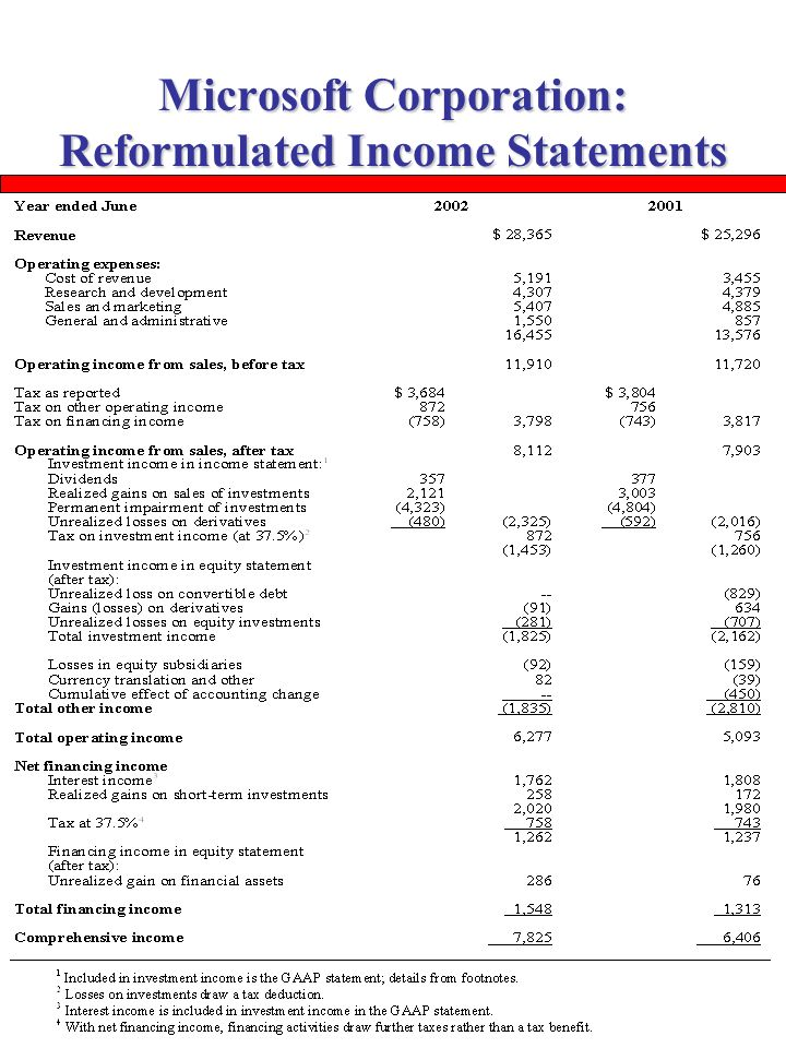 The Analysis of the Balance Sheet and the Income Statement - ppt ...