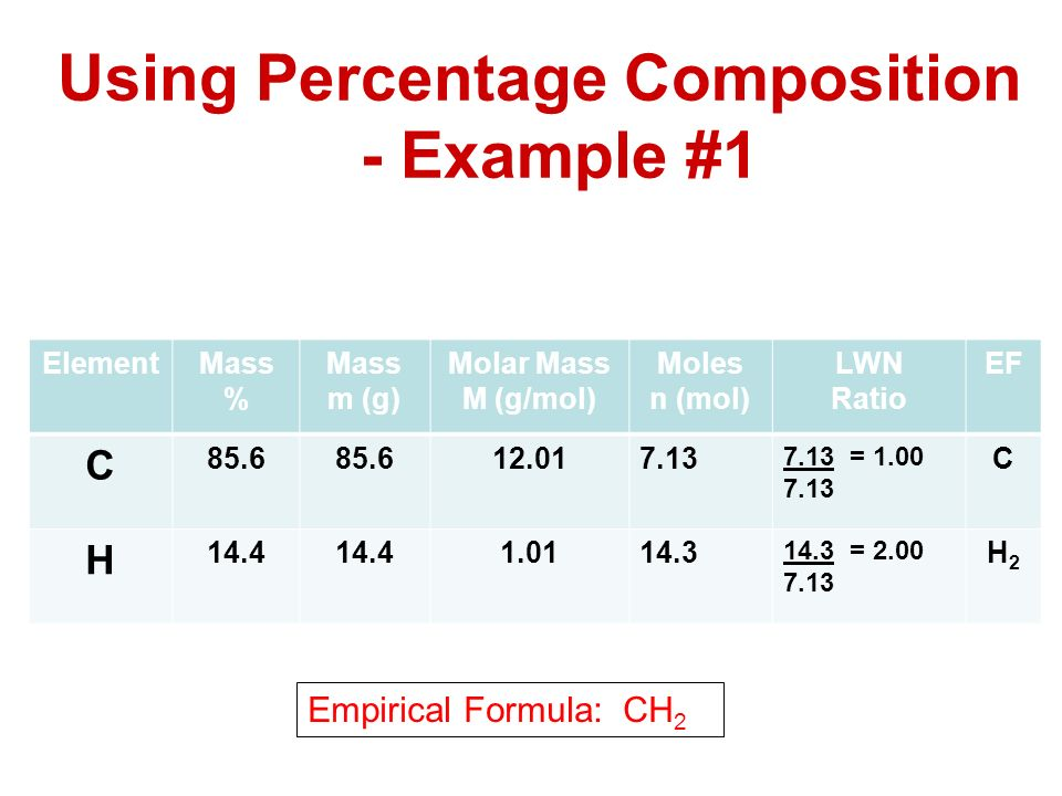 empirical formula pre lab Empirical formula determination- magnesium oxide lab  the more smoke you loose the more difficult it will be to determine the empirical formula carefully pre .