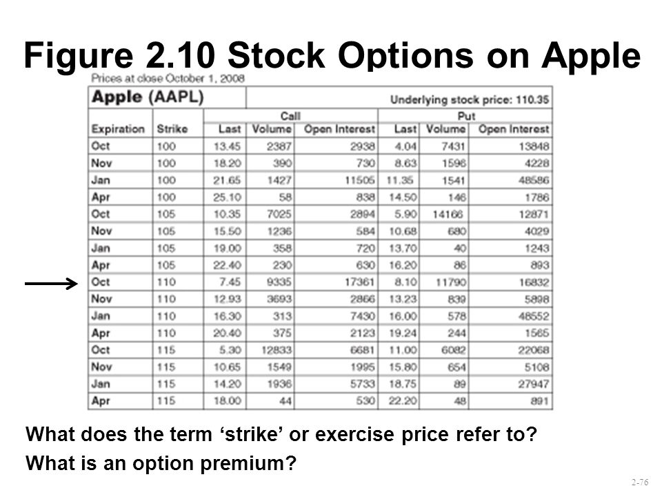 Stock options apple
