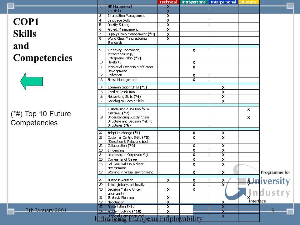 COP1 Skills and Competencies