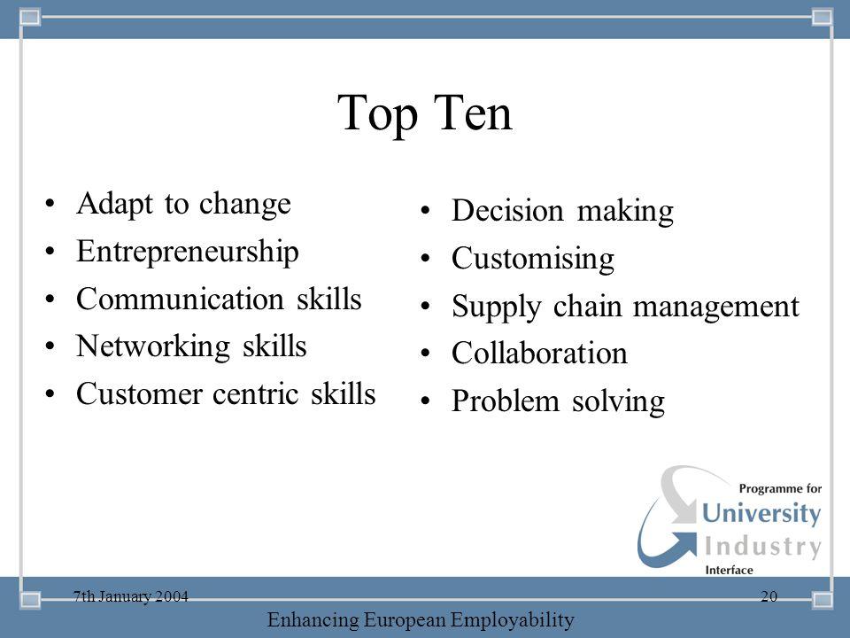 Top Ten Adapt to change Decision making Entrepreneurship Customising
