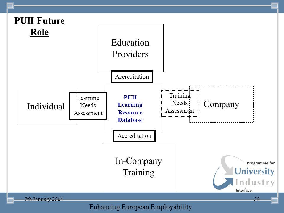 PUII Future Role Education Providers Company Individual In-Company