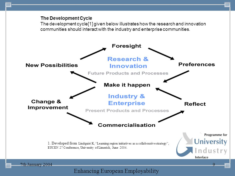 The Development Cycle