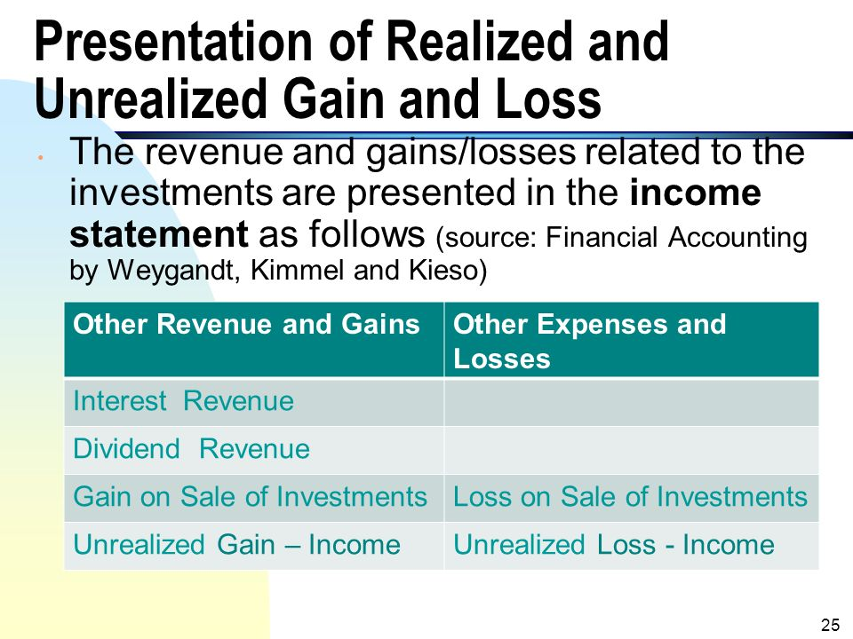 Unrealized forex gain and loss