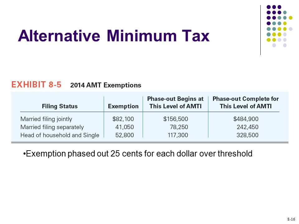 alternative minimum tax The omnibus tax overhaul bill sweeps away many prized deductions, but still retains perhaps the most despised levy of all: the alternative minimum tax for individuals, which forces them to pay.