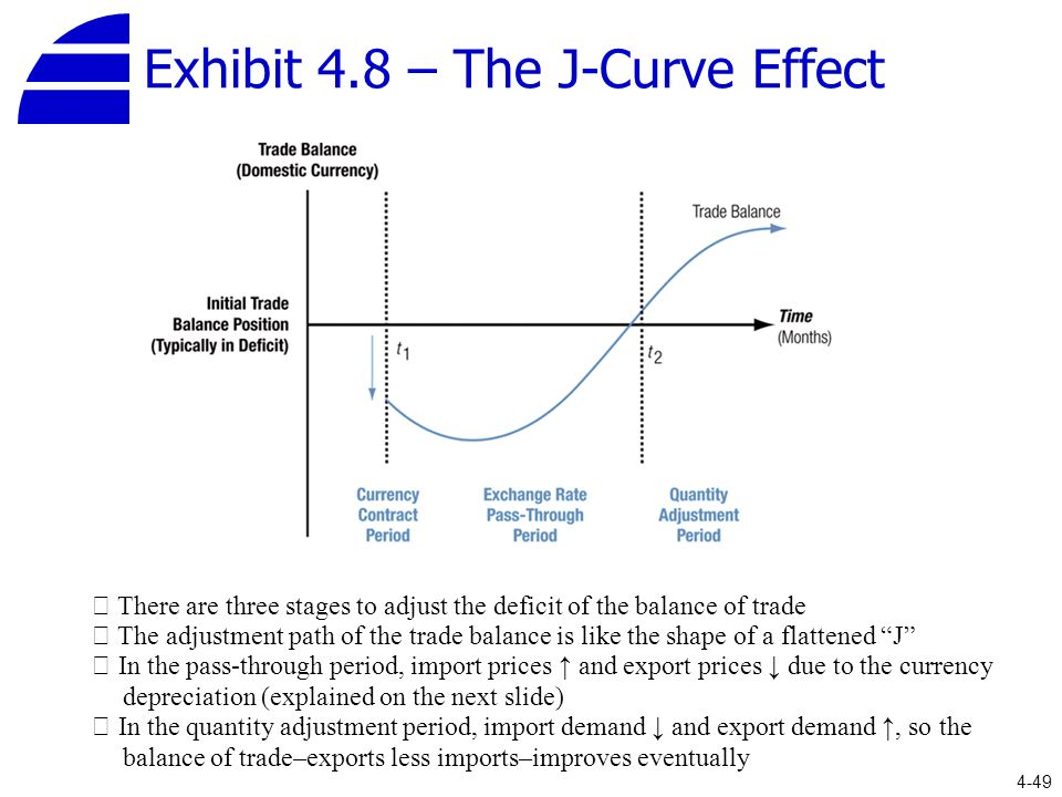 the j curve theory essay This paper fills such a vacuum in the literature by reviewing the j-curve  they  analyse the effect of dollar–yen exchange rate on us trade balance for the.