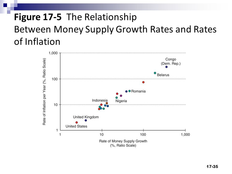relationship between price level and value of money