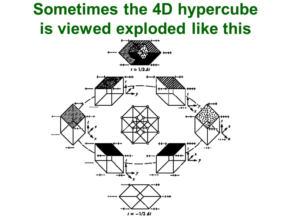 Sometimes the 4D hypercube is viewed exploded like this