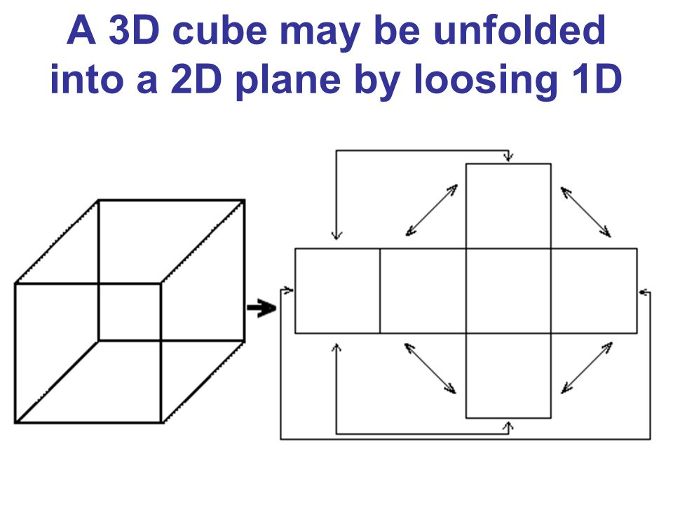 A 3D cube may be unfolded into a 2D plane by loosing 1D