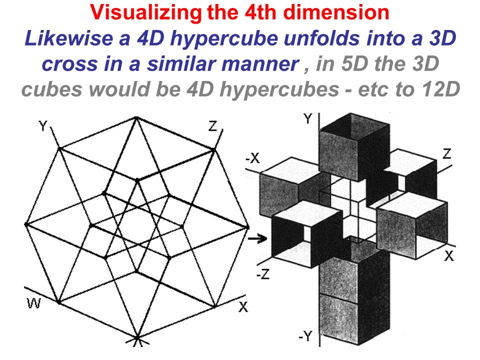 Visualizing the 4th dimension Likewise a 4D hypercube unfolds into a 3D cross in a similar manner , in 5D the 3D cubes would be 4D hypercubes - etc to 12D