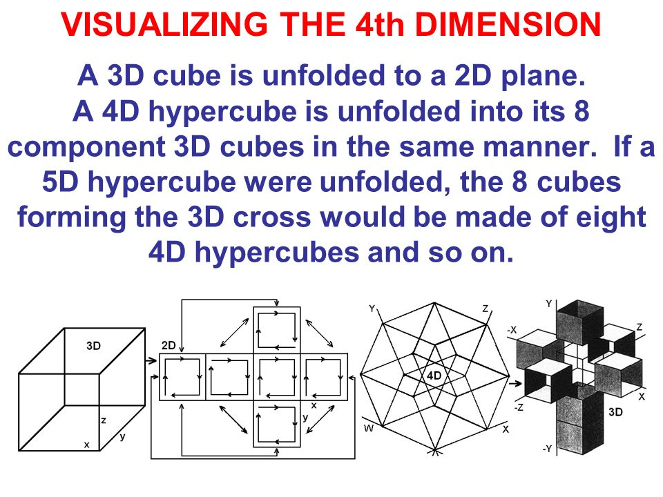 VISUALIZING THE 4th DIMENSION