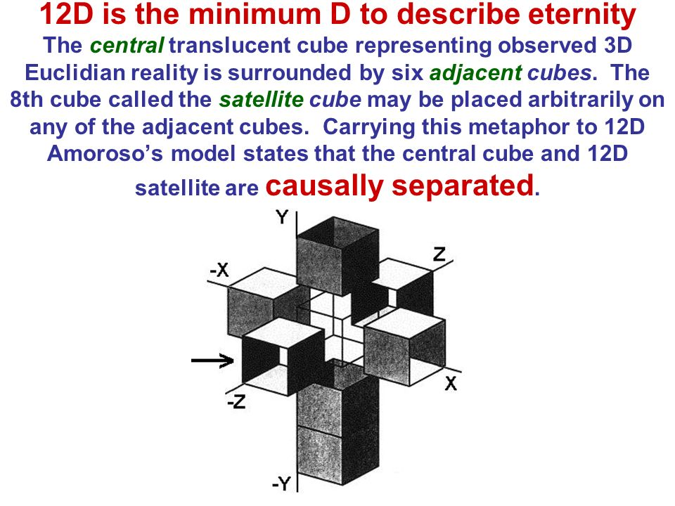 12D is the minimum D to describe eternity The central translucent cube representing observed 3D Euclidian reality is surrounded by six adjacent cubes.