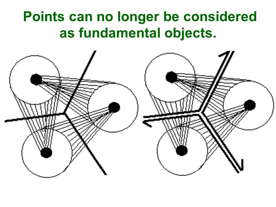 Points can no longer be considered as fundamental objects.