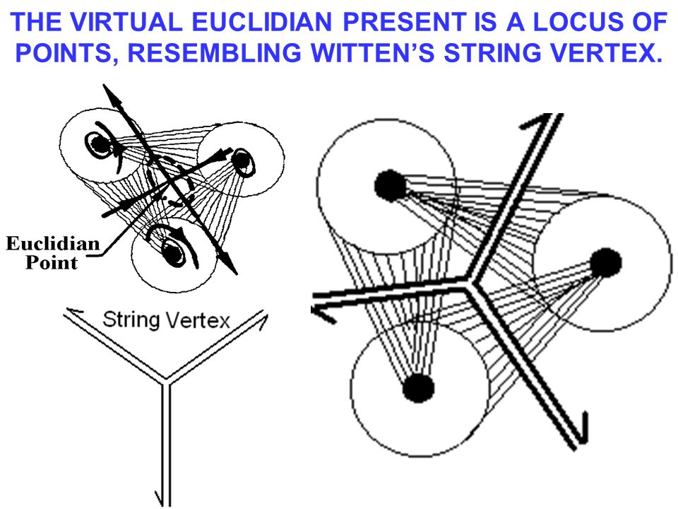 THE VIRTUAL EUCLIDIAN PRESENT IS A LOCUS OF POINTS, RESEMBLING WITTEN'S STRING VERTEX.