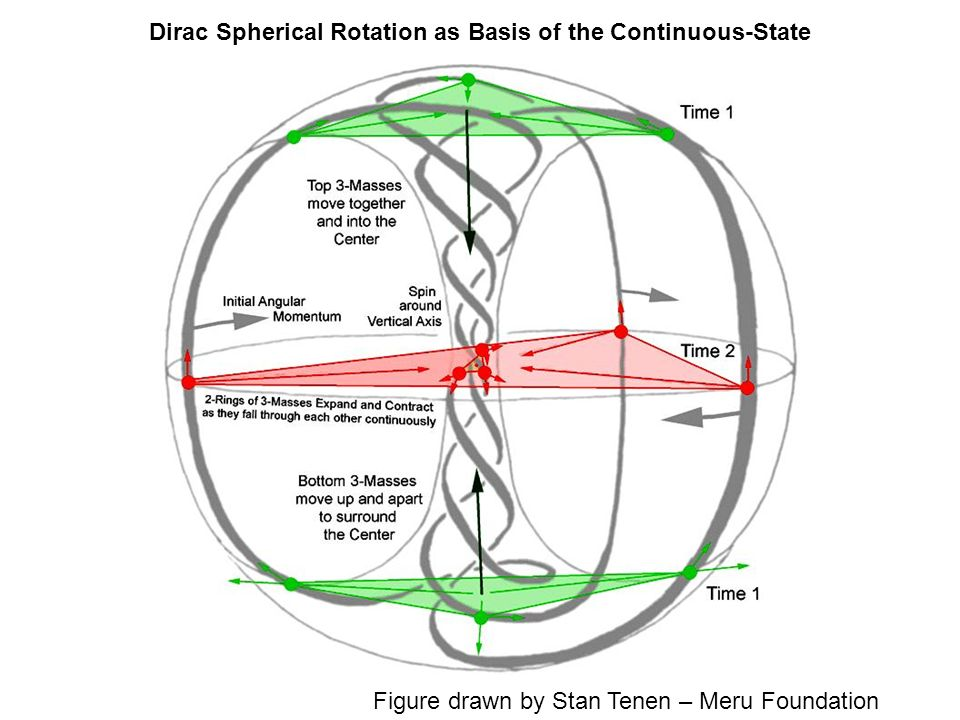 Dirac Spherical Rotation as Basis of the Continuous-State