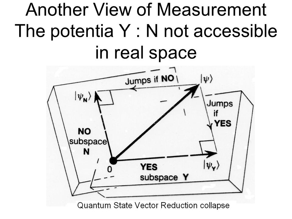 Another View of Measurement The potentia Y : N not accessible in real space