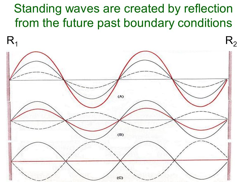 Standing waves are created by reflection from the future past boundary conditions