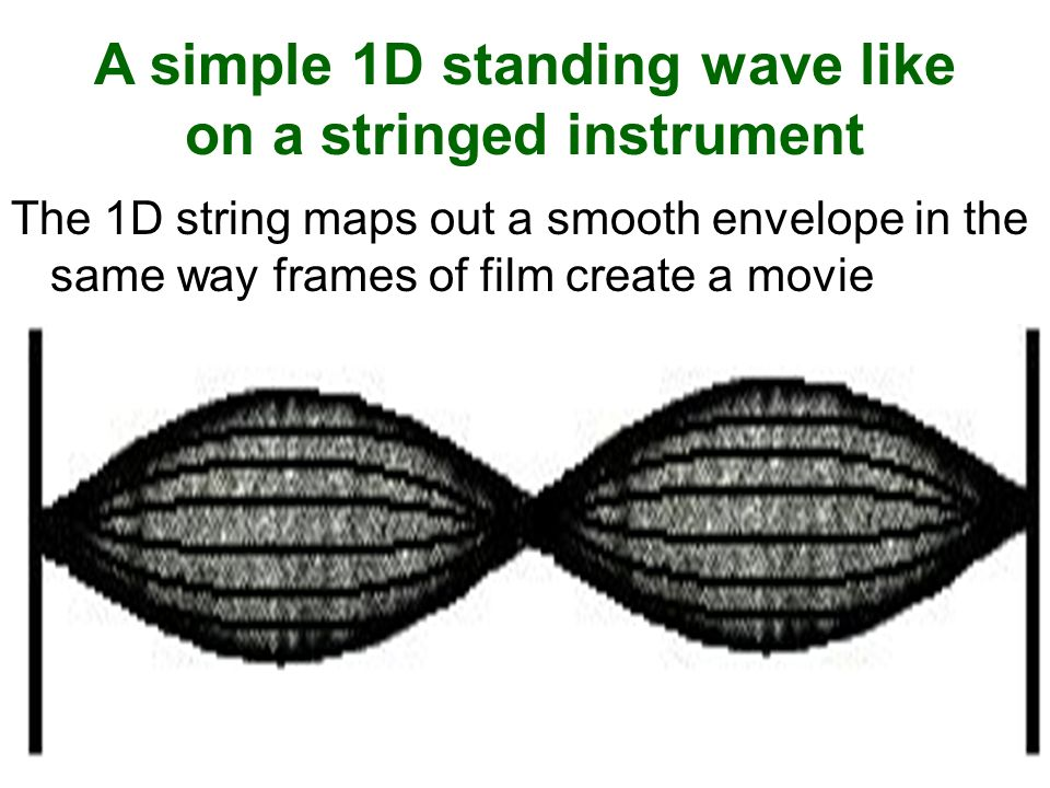 A simple 1D standing wave like on a stringed instrument