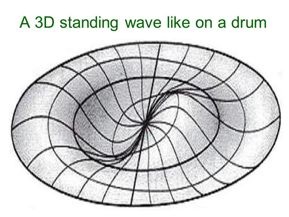 A 3D standing wave like on a drum
