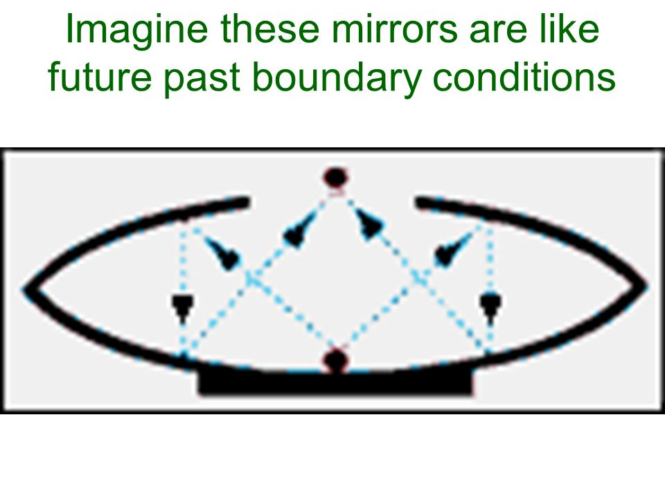 Imagine these mirrors are like future past boundary conditions