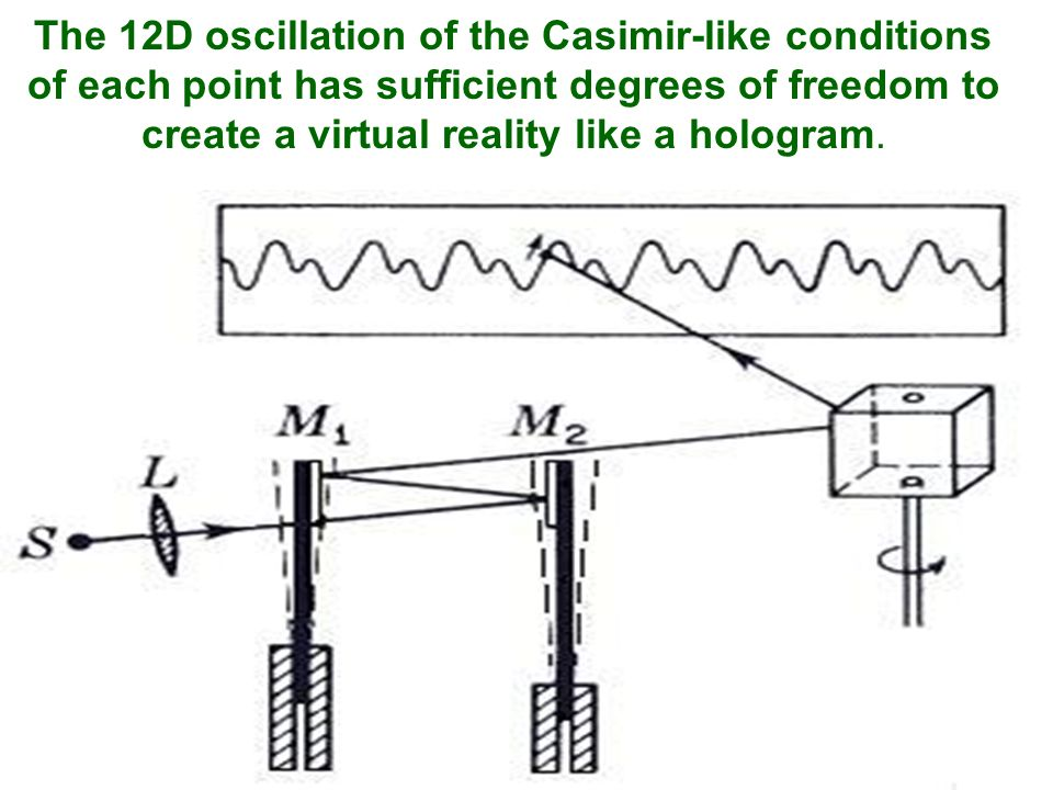 The 12D oscillation of the Casimir-like conditions of each point has sufficient degrees of freedom to create a virtual reality like a hologram.