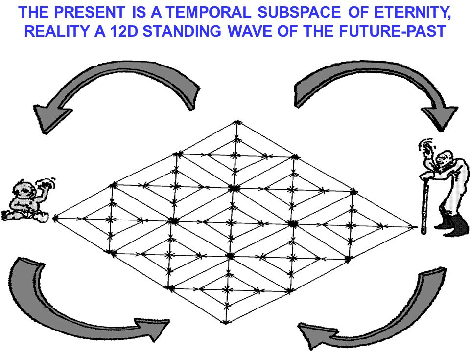 THE PRESENT IS A TEMPORAL SUBSPACE OF ETERNITY, REALITY A 12D STANDING WAVE OF THE FUTURE-PAST