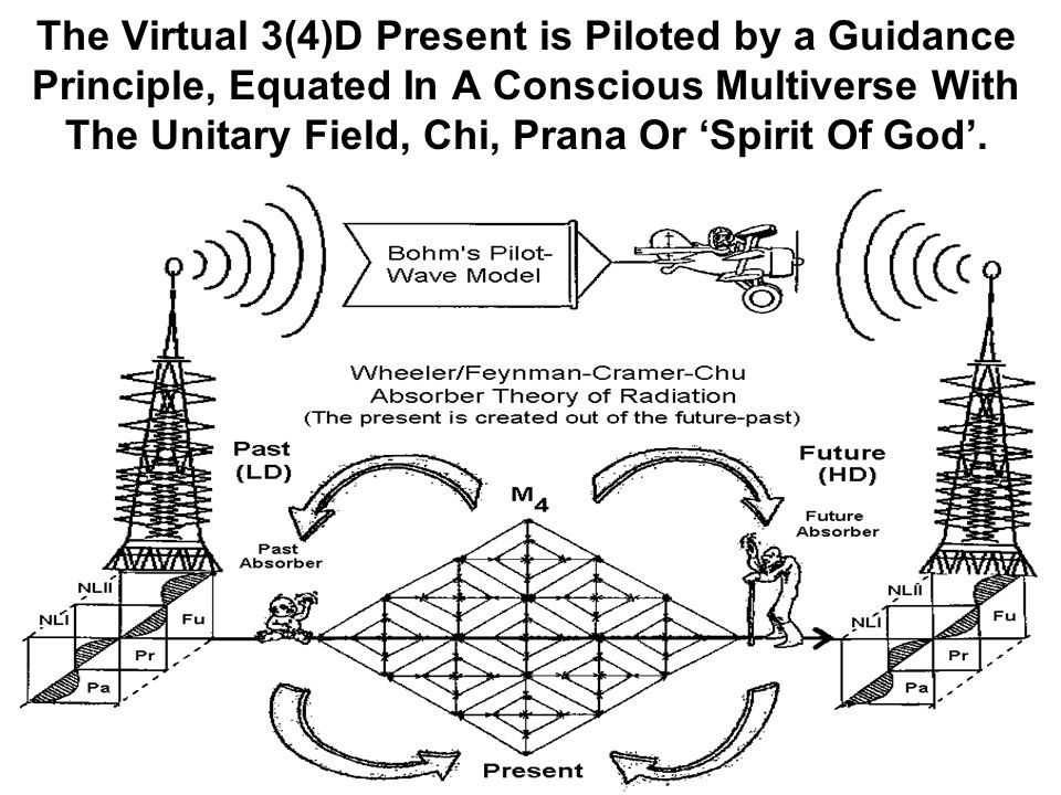 The Virtual 3(4)D Present is Piloted by a Guidance Principle, Equated In A Conscious Multiverse With The Unitary Field, Chi, Prana Or 'Spirit Of God'.