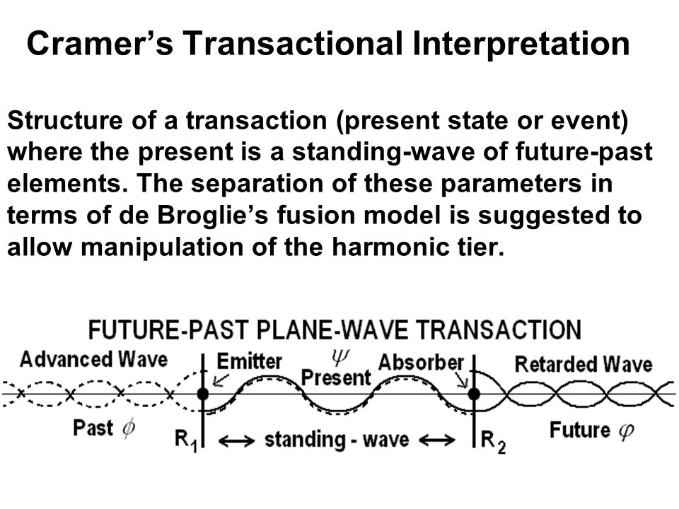 Cramer's Transactional Interpretation Structure of a transaction (present state or event) where the present is a standing-wave of future-past elements.