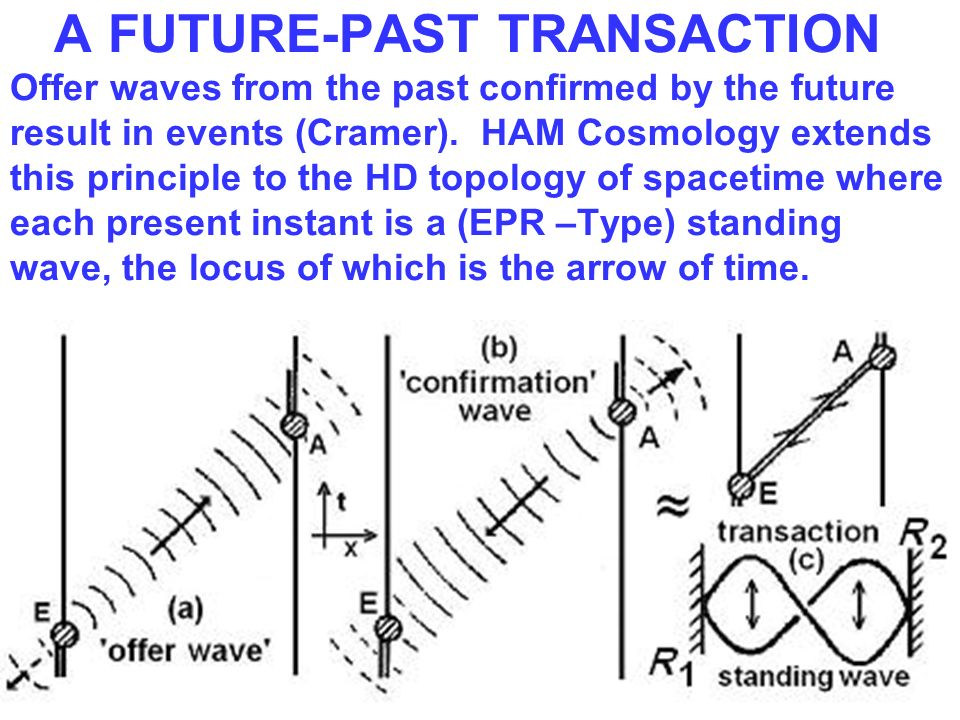 A FUTURE-PAST TRANSACTION Offer waves from the past confirmed by the future result in events (Cramer).