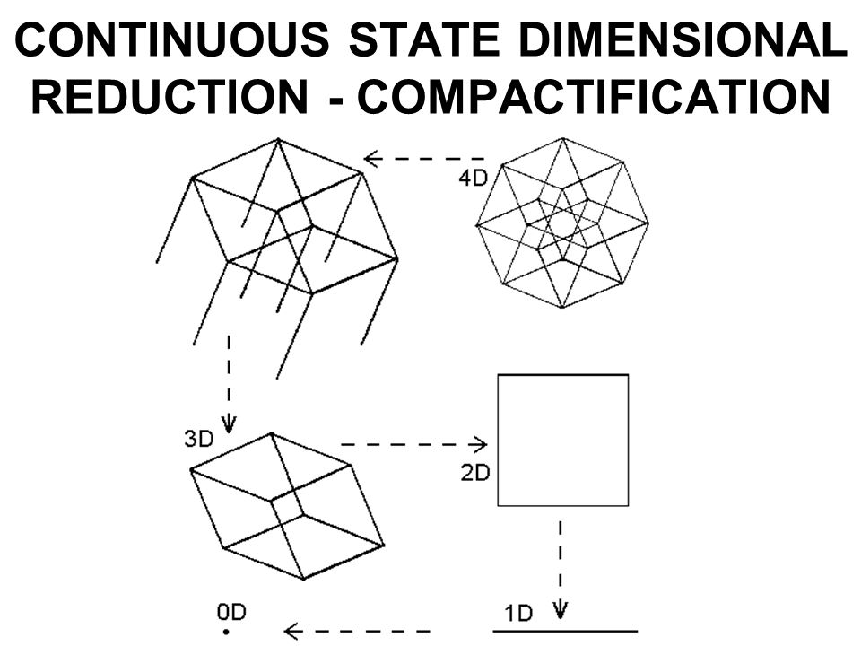 CONTINUOUS STATE DIMENSIONAL REDUCTION - COMPACTIFICATION