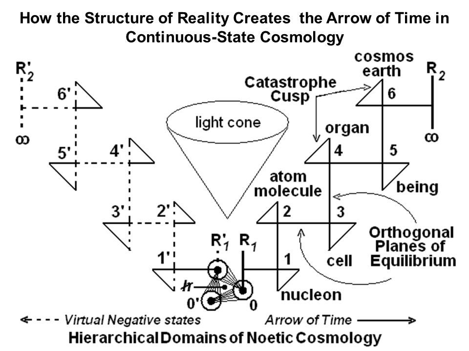 How the Structure of Reality Creates the Arrow of Time in Continuous-State Cosmology