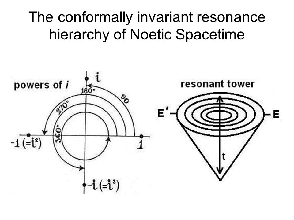 The conformally invariant resonance hierarchy of Noetic Spacetime